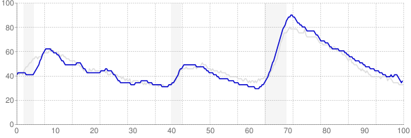 Arizona monthly unemployment rate chart from 1990 to December 2017